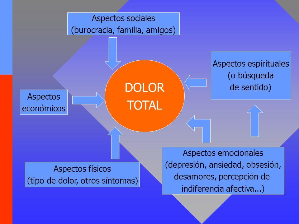 DOLOR TOTAL Aspectos sociales (burocracia, familia, amigos)