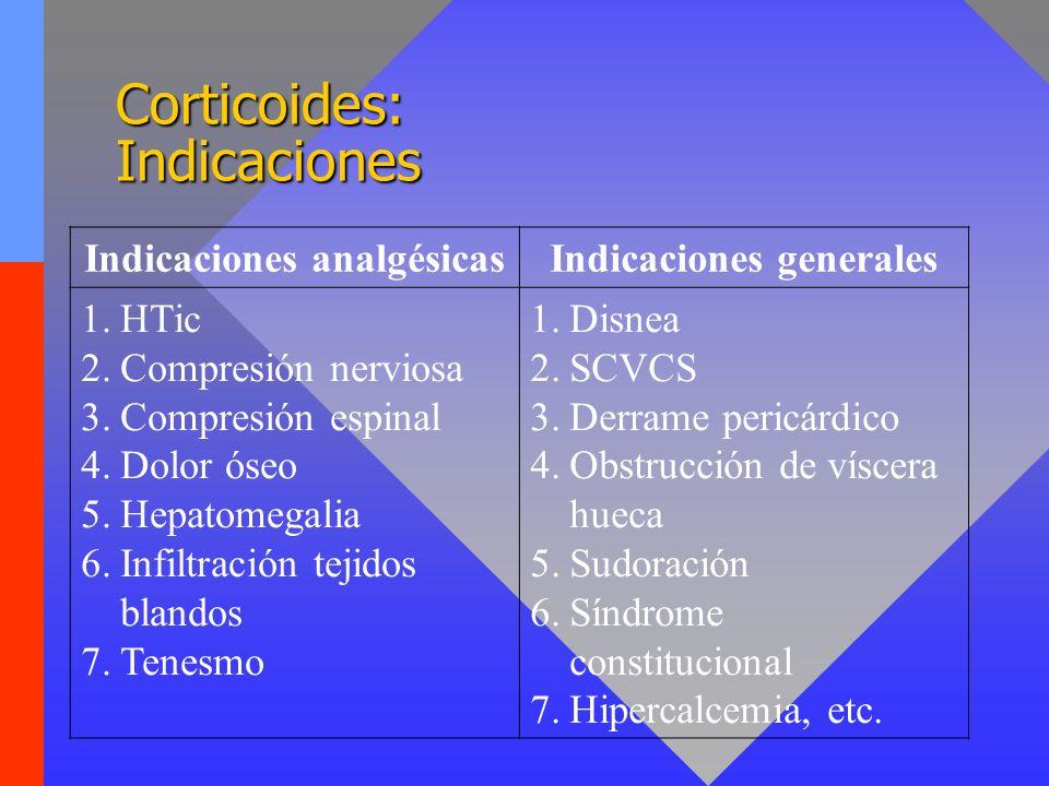 Corticoides: Indicaciones