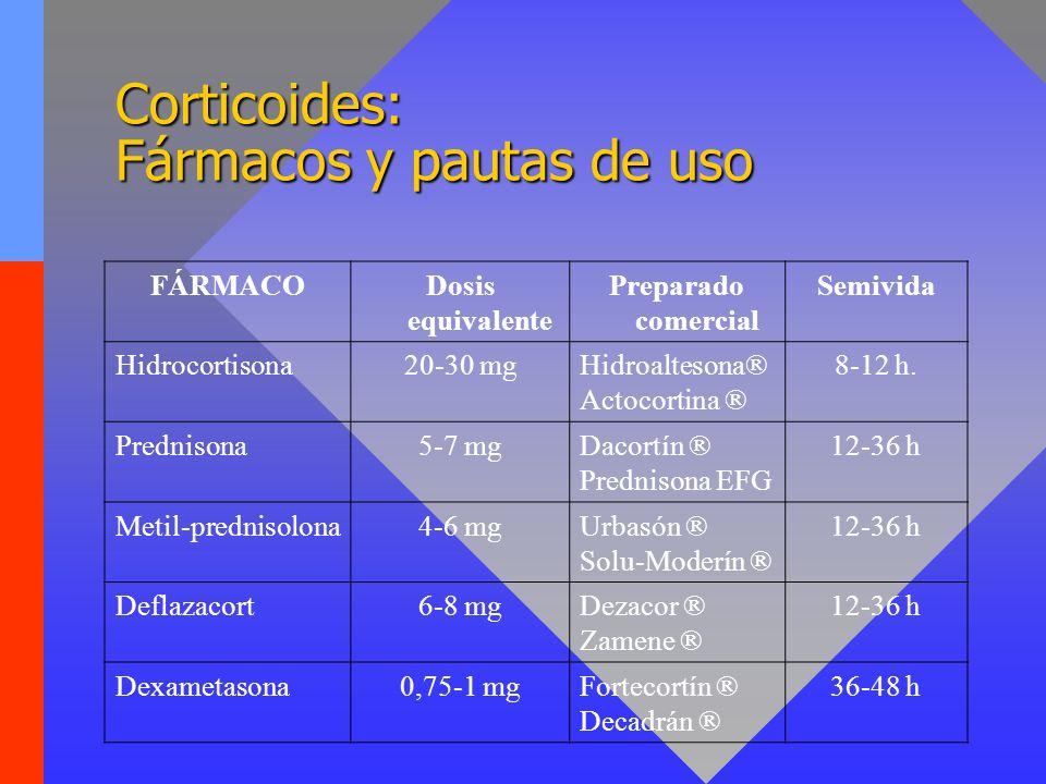 Corticoides: Fármacos y pautas de uso