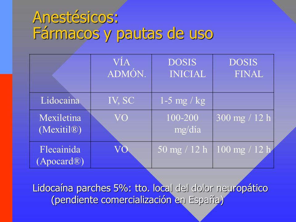 Anestésicos: Fármacos y pautas de uso