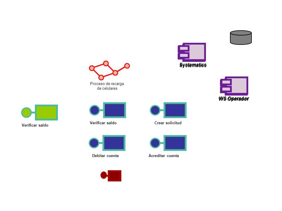 Systematics Systematics WS Operador WS Operador Proceso de recarga