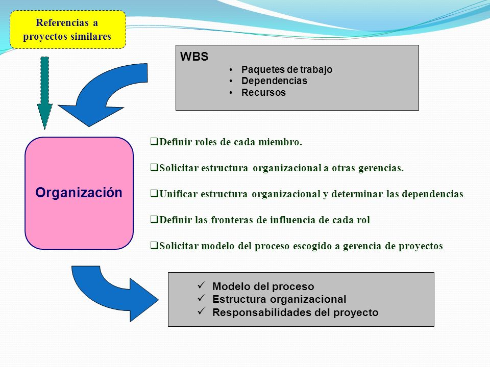 Referencias a proyectos similares