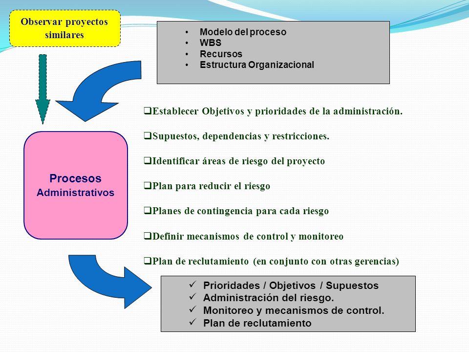 Observar proyectos similares Procesos Administrativos