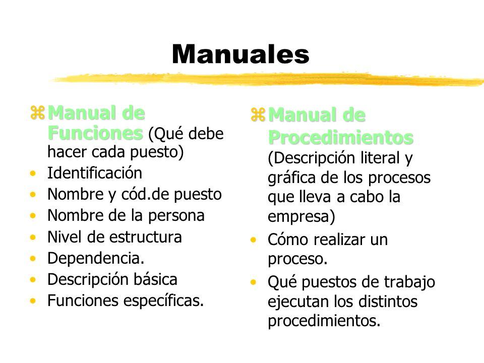 Manuales Manual de Funciones (Qué debe hacer cada puesto)