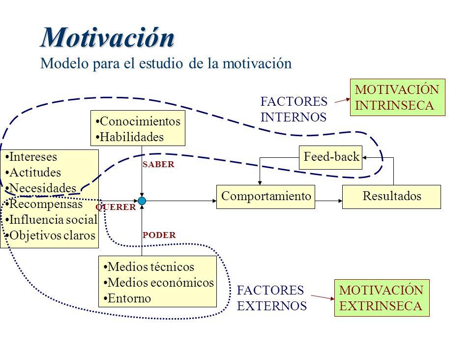 Motivación Modelo para el estudio de la motivación
