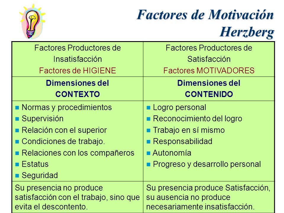 Factores de Motivación Herzberg