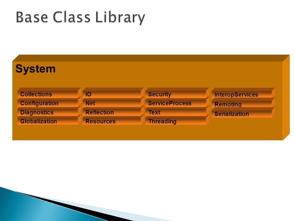 Base Class Library System Collections IO Security InteropServices
