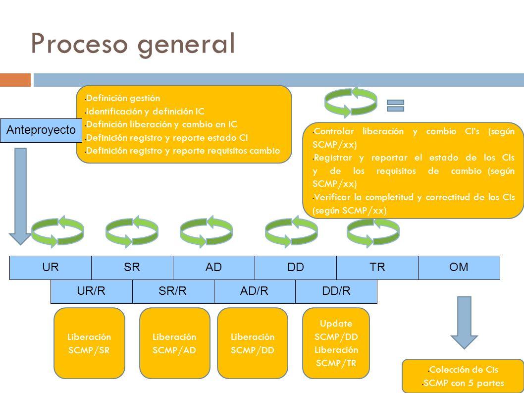 Proceso general Anteproyecto UR SR AD DD TR OM UR/R SR/R AD/R DD/R