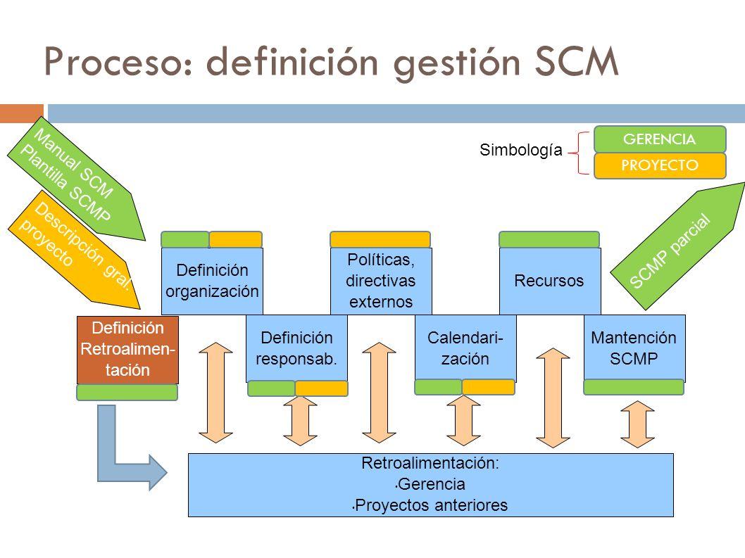 Proceso: definición gestión SCM