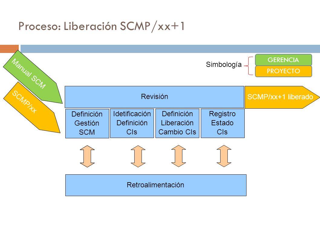 Proceso: Liberación SCMP/xx+1