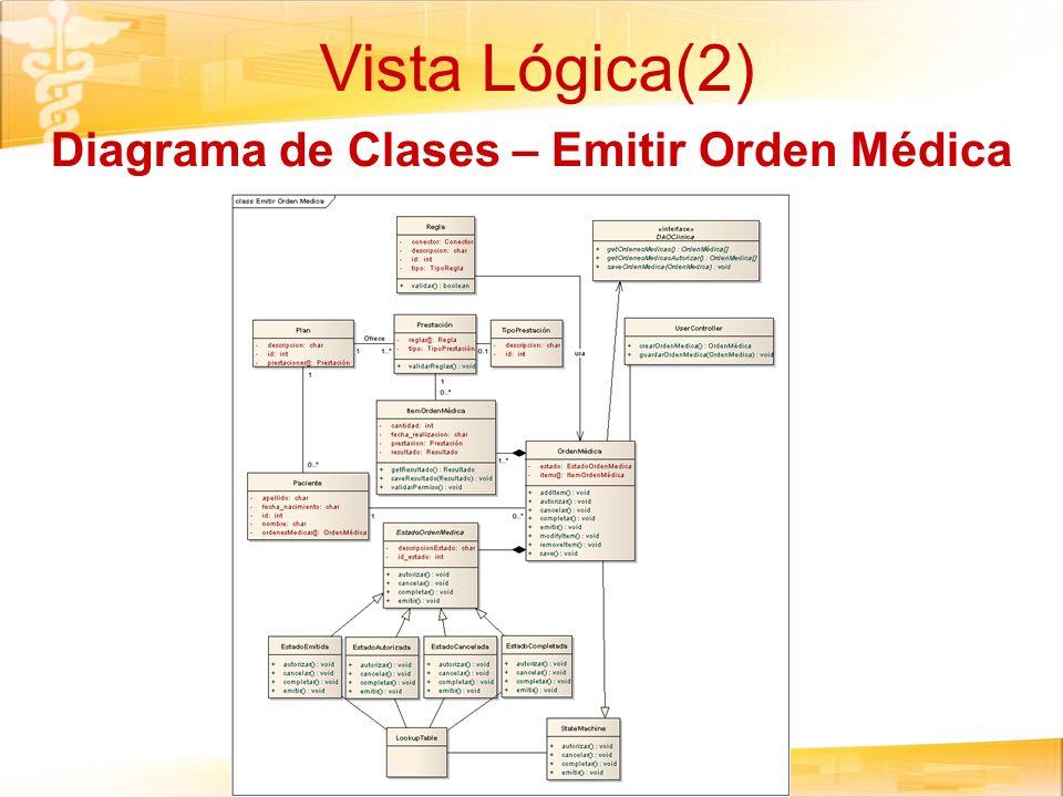 Diagrama de Clases – Emitir Orden Médica