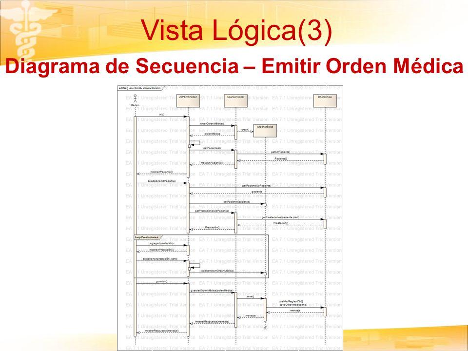 Diagrama de Secuencia – Emitir Orden Médica