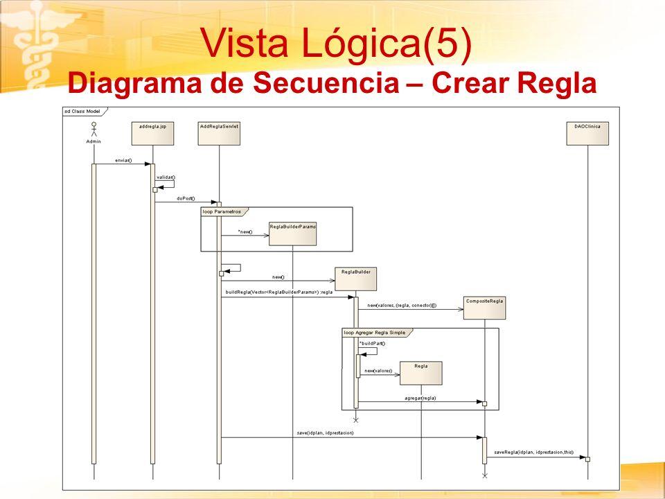 Diagrama de Secuencia – Crear Regla