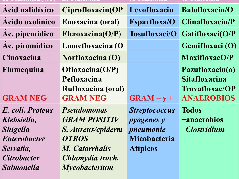 Pazufloxacin(o)Sitafloxacina Trovafloxac/OP