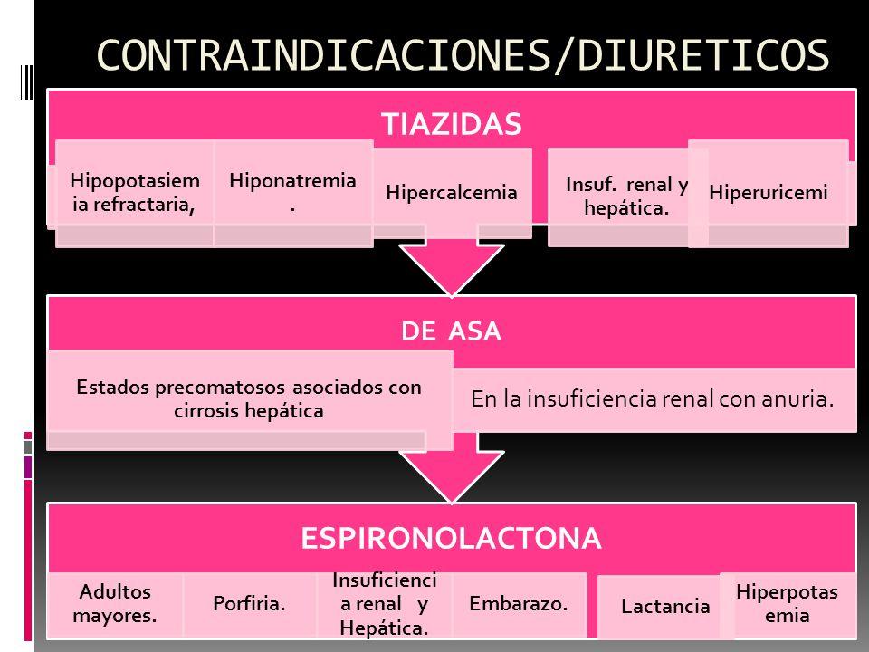 CONTRAINDICACIONES/DIURETICOS