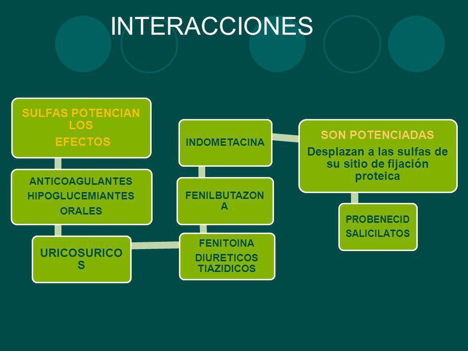 INTERACCIONES SON POTENCIADAS SULFAS POTENCIAN LOS