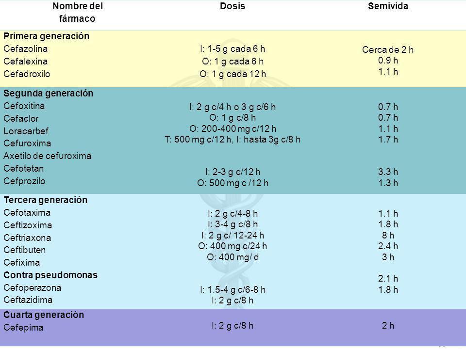 Nombre del fármaco. Dosis. Semivida. Primera generación. Cefazolina. Cefalexina. Cefadroxilo.