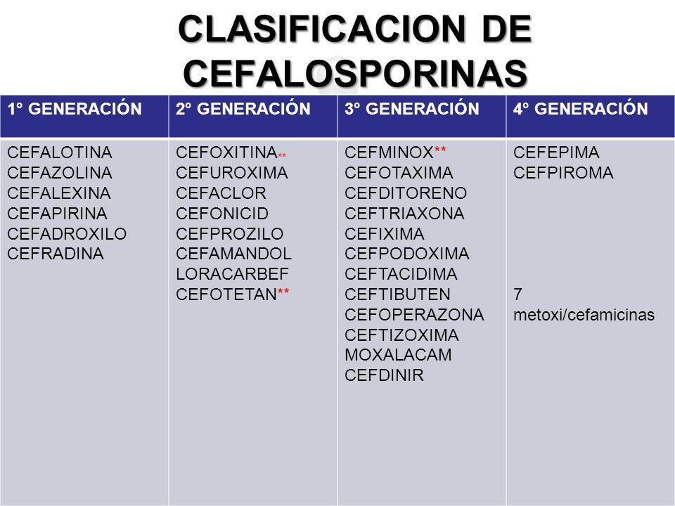 CLASIFICACION DE CEFALOSPORINAS