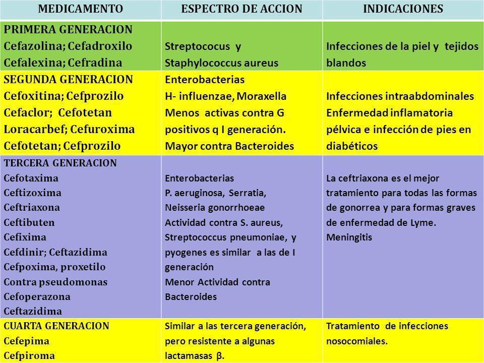 MEDICAMENTO ESPECTRO DE ACCION INDICACIONES