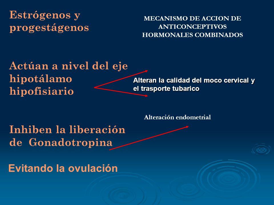 MECANISMO DE ACCION DE ANTICONCEPTIVOS HORMONALES COMBINADOS