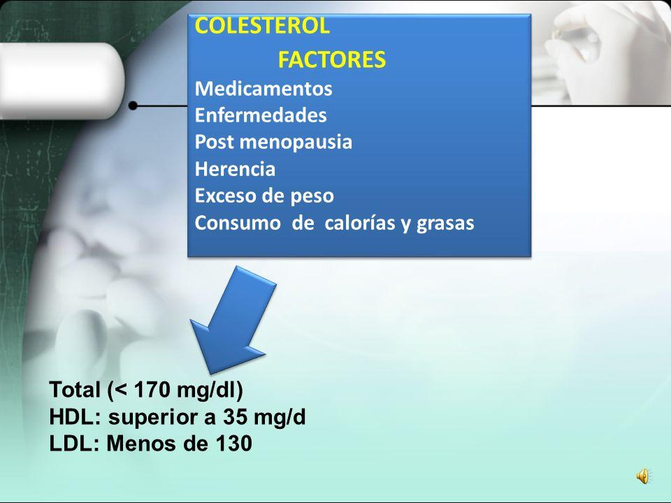 COLESTEROL FACTORES Medicamentos Enfermedades Post menopausia Herencia