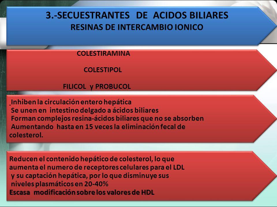 3.-SECUESTRANTES DE ACIDOS BILIARES RESINAS DE INTERCAMBIO IONICO
