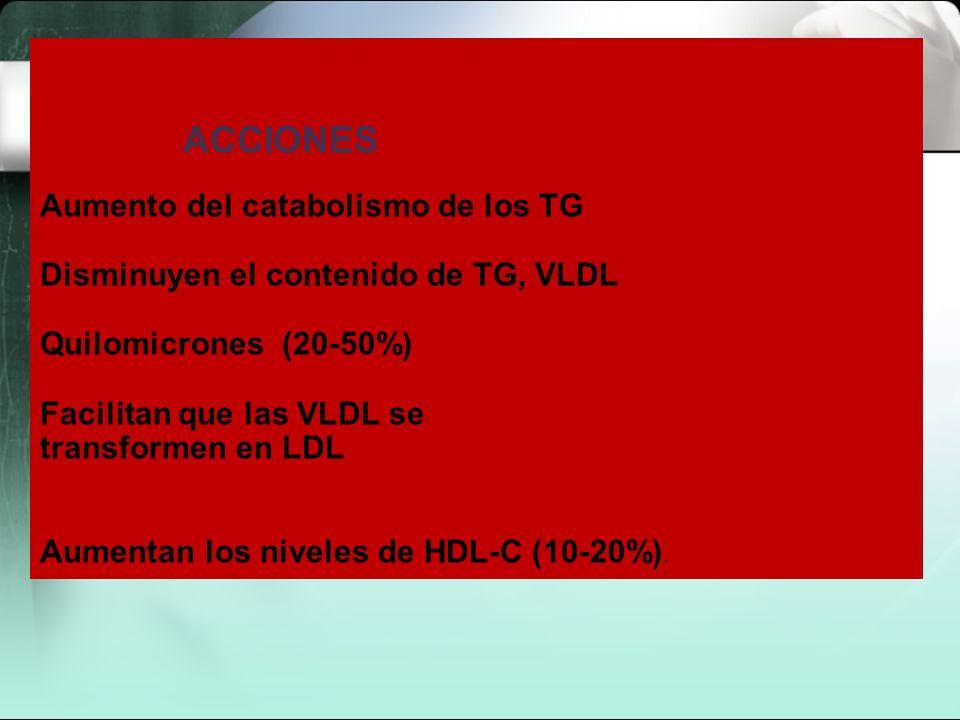 ACCIONES Aumento del catabolismo de los TG