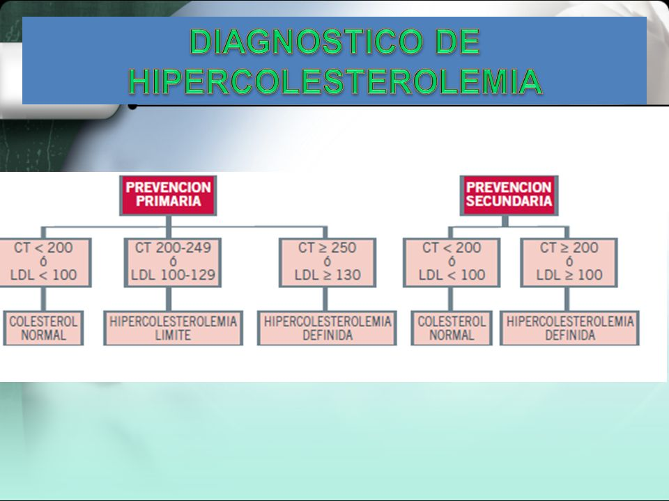 DIAGNOSTICO DE HIPERCOLESTEROLEMIA