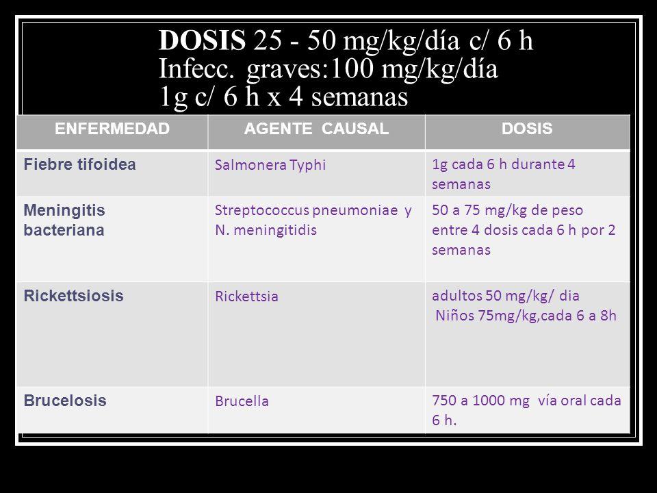 DOSIS 25 - 50 mg/kg/día c/ 6 h Infecc