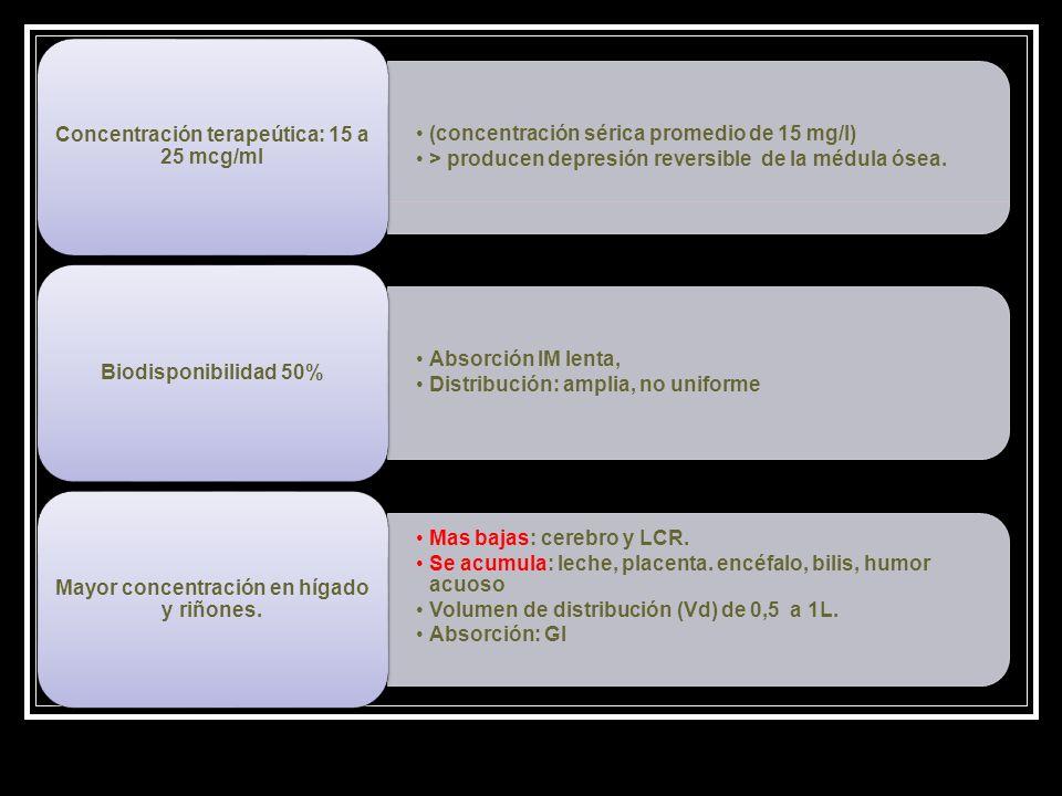Concentración terapeútica: 15 a 25 mcg/ml