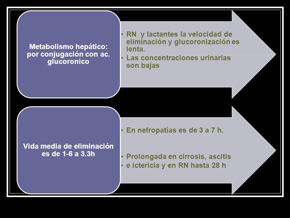 Metabolismo hepático: por conjugación con ac. glucoronico