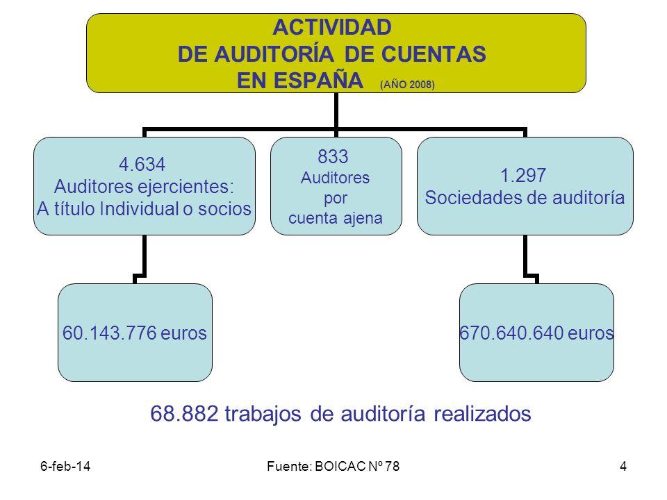 68.882 trabajos de auditoría realizados