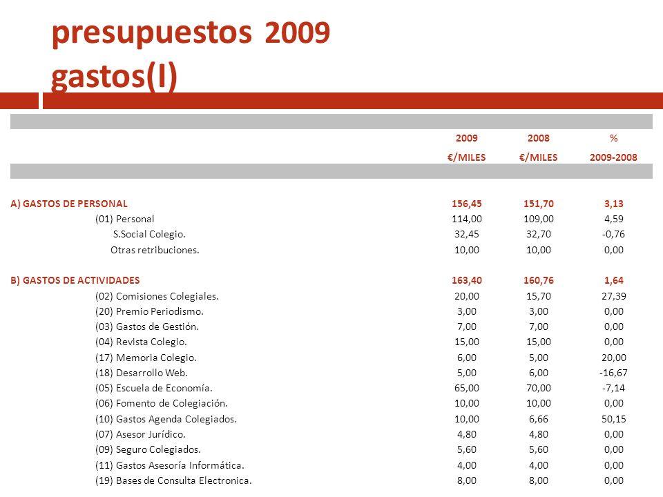 presupuestos 2009 gastos(I)