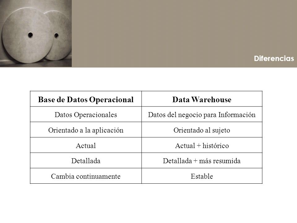 Base de Datos Operacional