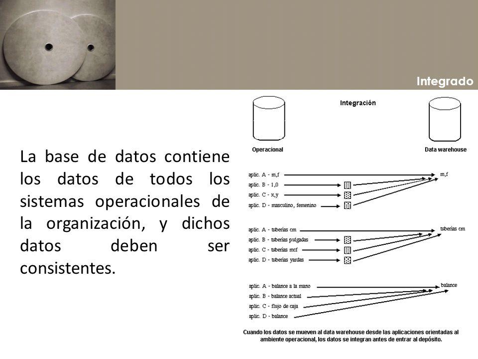 IntegradoLa base de datos contiene los datos de todos los sistemas operacionales de la organización, y dichos datos deben ser consistentes.
