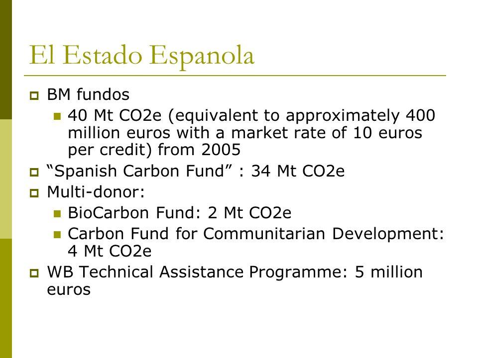 El Estado Espanola BM fundos