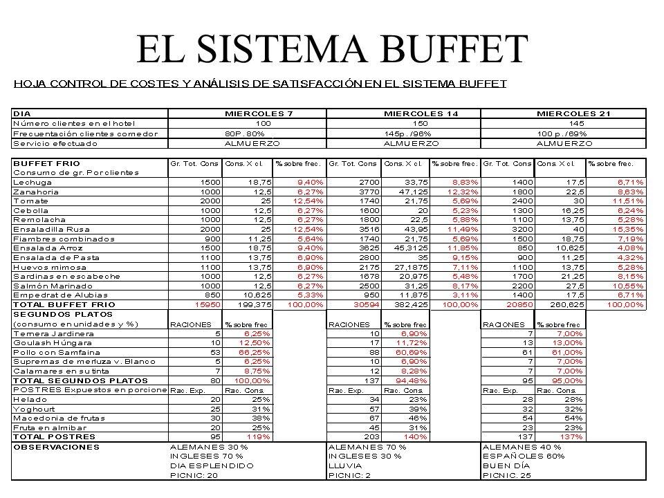 EL SISTEMA BUFFET