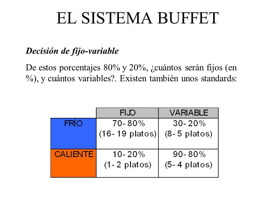 EL SISTEMA BUFFET Decisión de fijo-variable