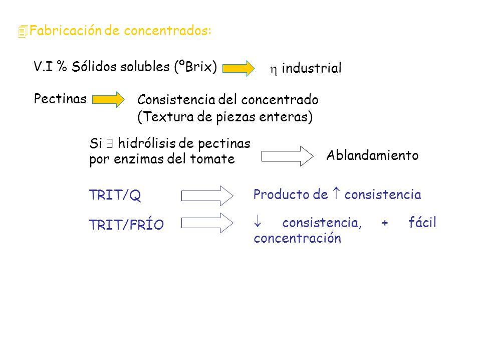 Fabricación de concentrados: