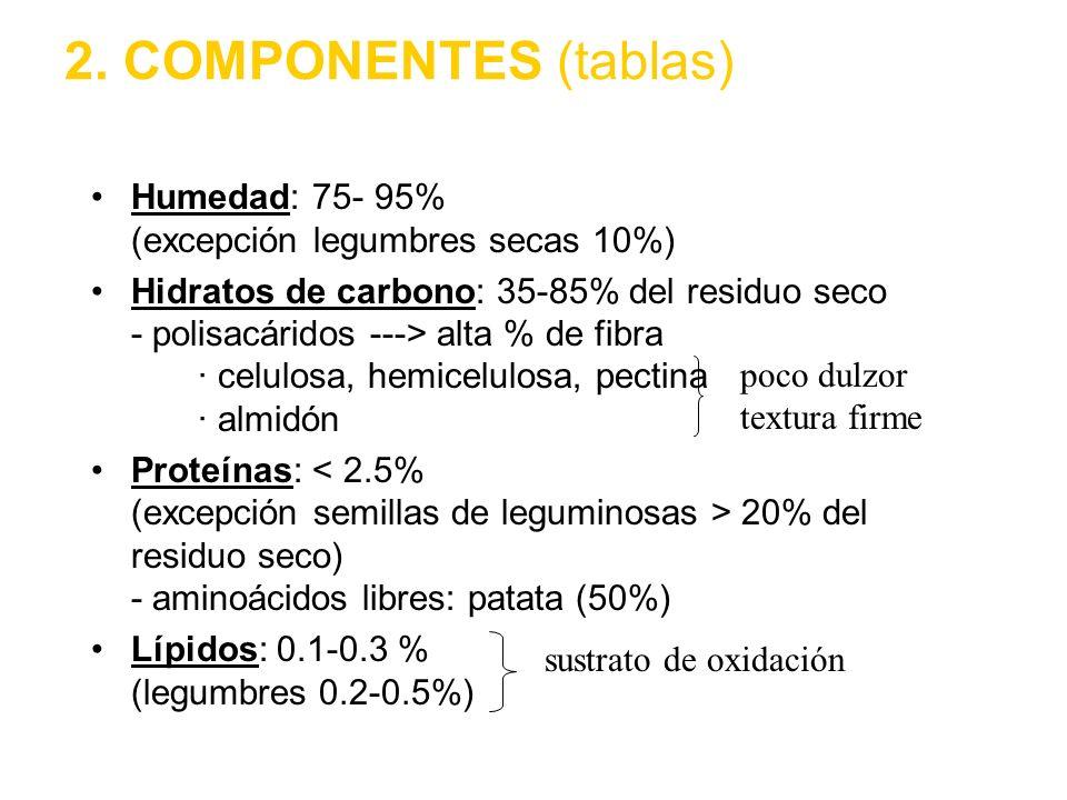 2. COMPONENTES (tablas) Humedad: 75- 95% (excepción legumbres secas 10%)