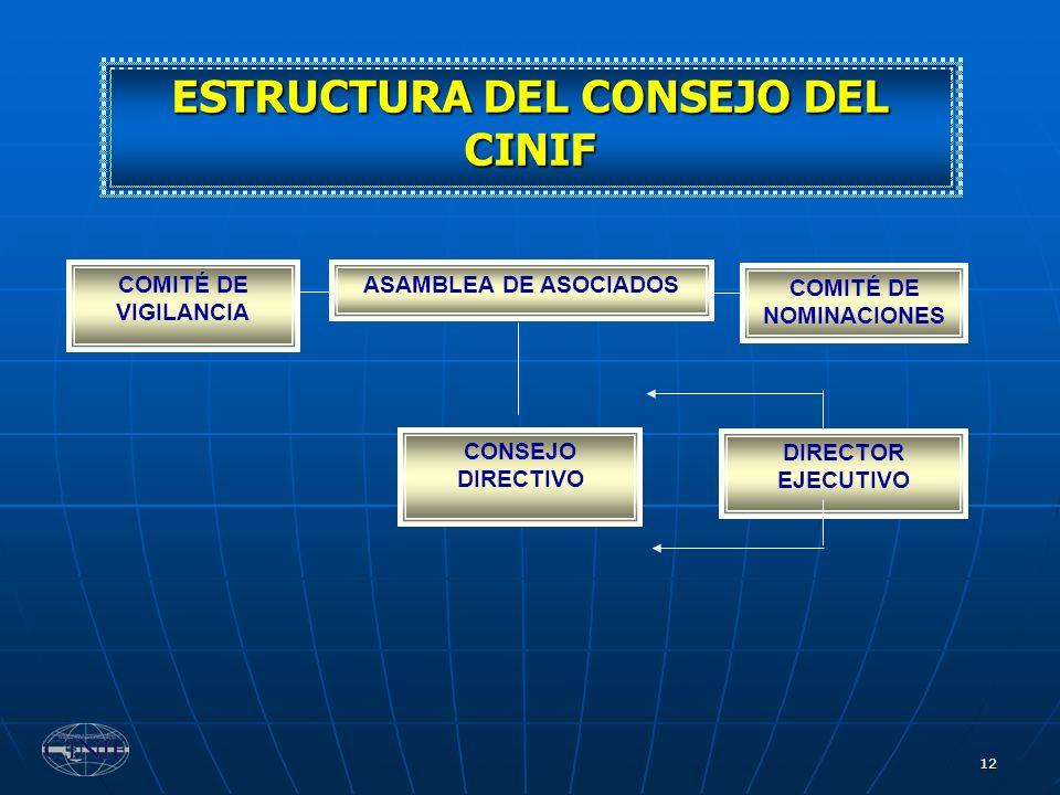 ESTRUCTURA DEL CONSEJO DEL CINIF COMITÉ DE NOMINACIONES