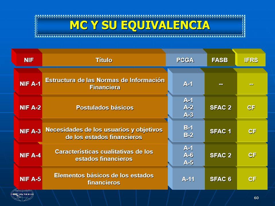 MC Y SU EQUIVALENCIA CF -- SFAC 6 A-11