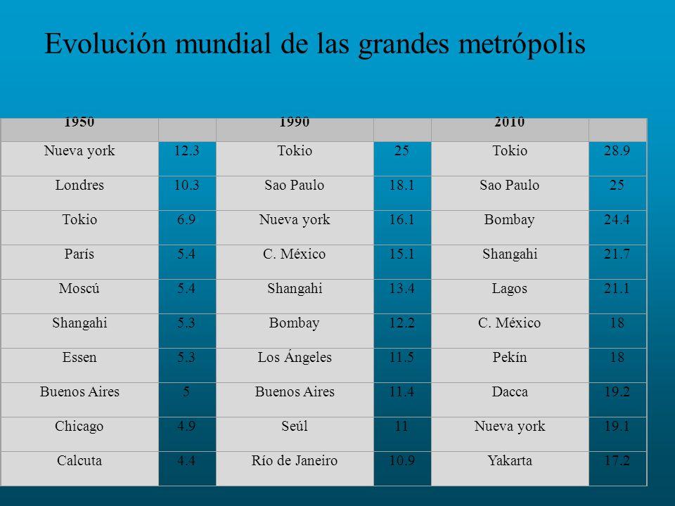 Evolución mundial de las grandes metrópolis