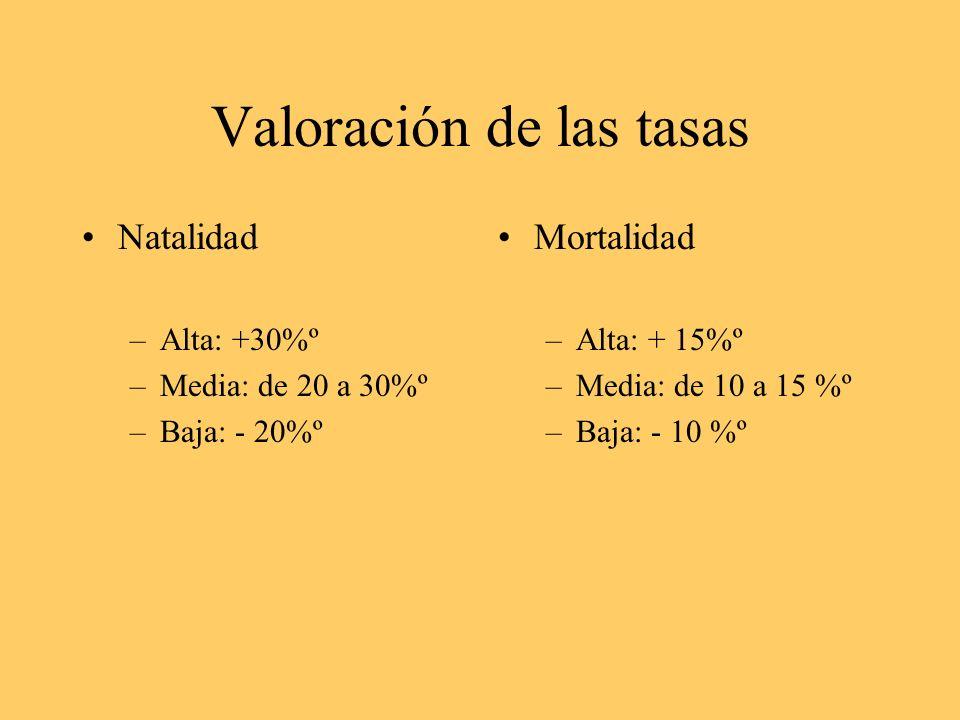 Valoración de las tasas