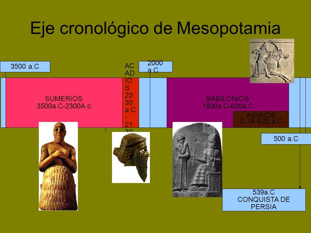 Eje cronológico de Mesopotamia