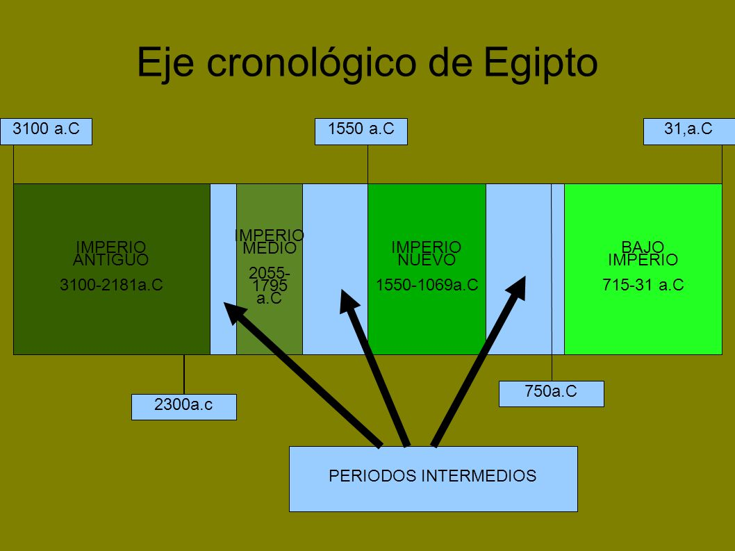 Eje cronológico de Egipto