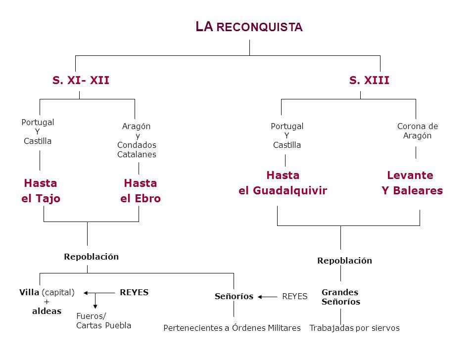 LA RECONQUISTA S. XI- XII S. XIII Hasta el Guadalquivir Levante