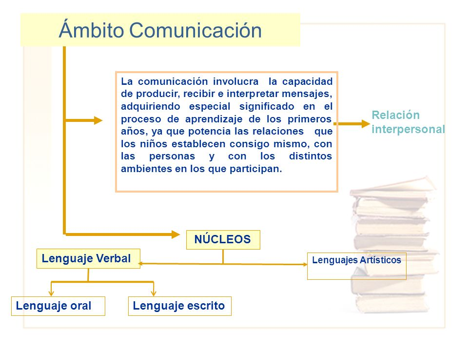 Ámbito Comunicación Relación interpersonal NÚCLEOS Lenguaje Verbal