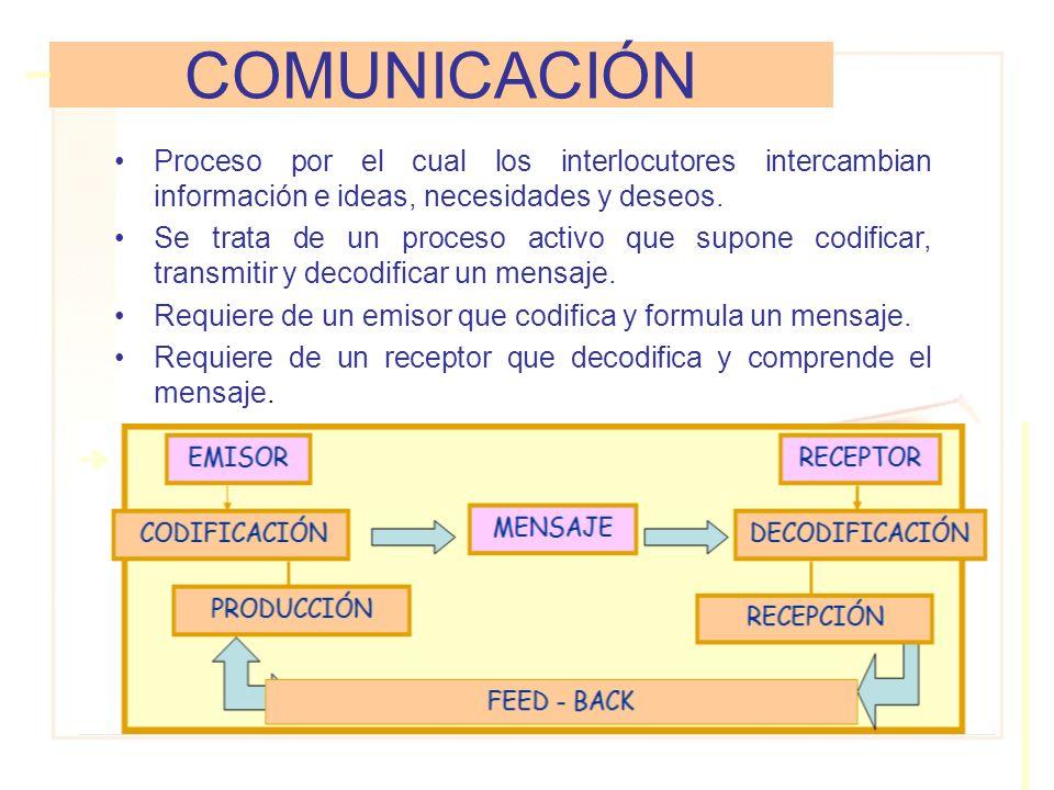 COMUNICACIÓNProceso por el cual los interlocutores intercambian información e ideas, necesidades y deseos.