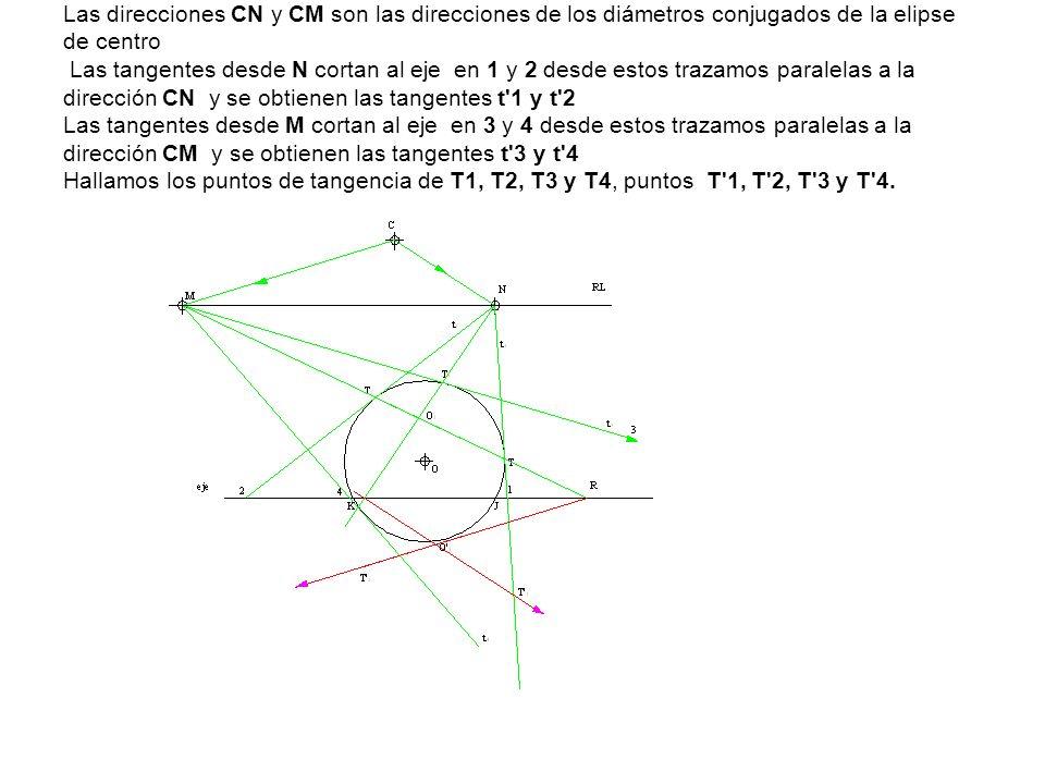 Las direcciones CN y CM son las direcciones de los diámetros conjugados de la elipse de centro Las tangentes desde N cortan al eje en 1 y 2 desde estos trazamos paralelas a la dirección CN y se obtienen las tangentes t 1 y t 2 Las tangentes desde M cortan al eje en 3 y 4 desde estos trazamos paralelas a la dirección CM y se obtienen las tangentes t 3 y t 4 Hallamos los puntos de tangencia de T1, T2, T3 y T4, puntos T 1, T 2, T 3 y T 4.